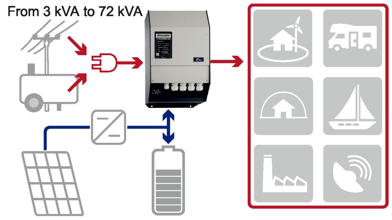 Fangpusun Solar Panel System 3000 Watt Inverter Generator Xtender Xth3000-12