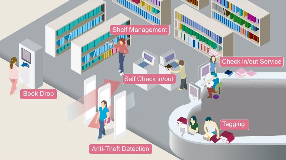 interactive Intelligent self service library freely check ins check out