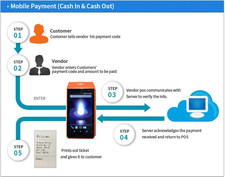 Android Handheld Mobile Pos Machine, Pos Terminal With Printer For E-wallet, Topup , Bus Ticket , Parking