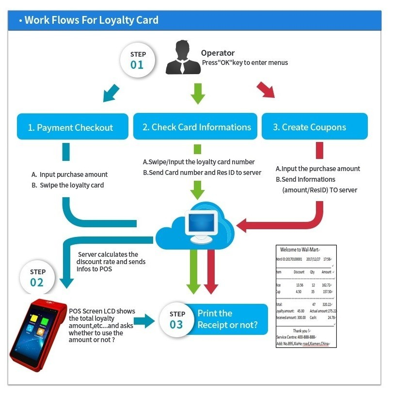 Bus Ticketing Handheld POS Device Android Mobile Phone Printer with NFC Reader