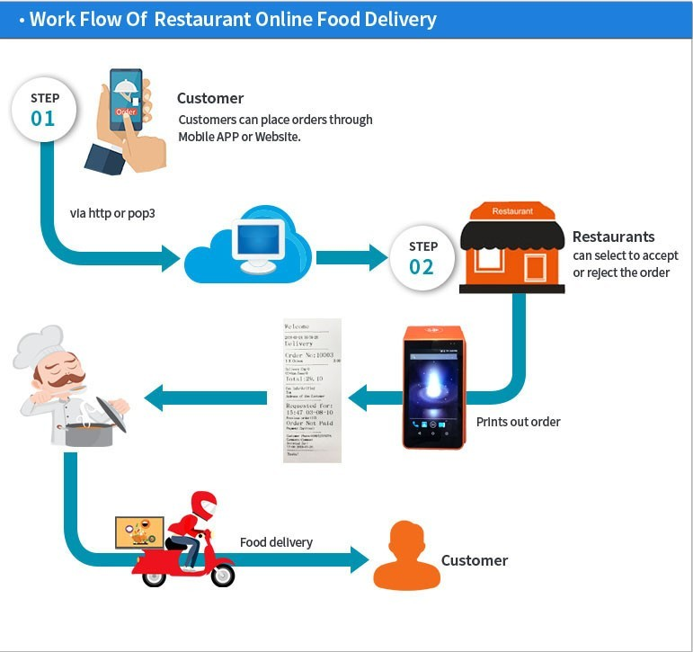 4G WIFI Restaurant Handheld Food Online Order Printing Pos Android
