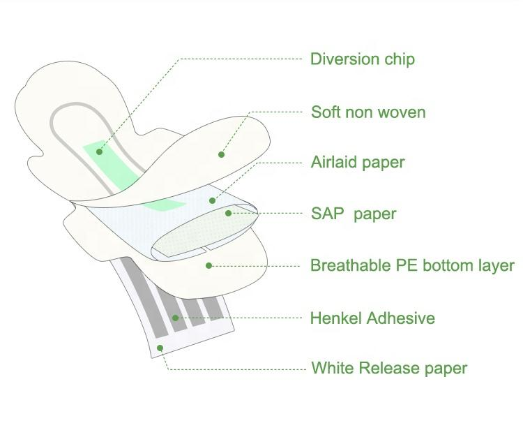 Cool and dry aloe vera lady sanitary napkin breathable napkin sanitary supplier