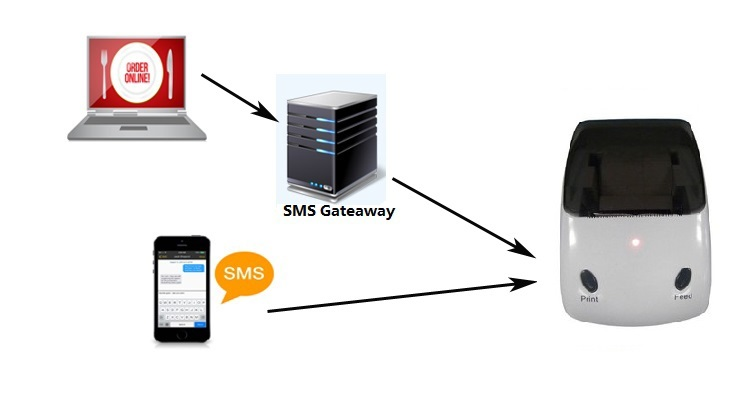 Goodcom Non-Contact Restaurant Ordering GSM SMS GPRS Printer