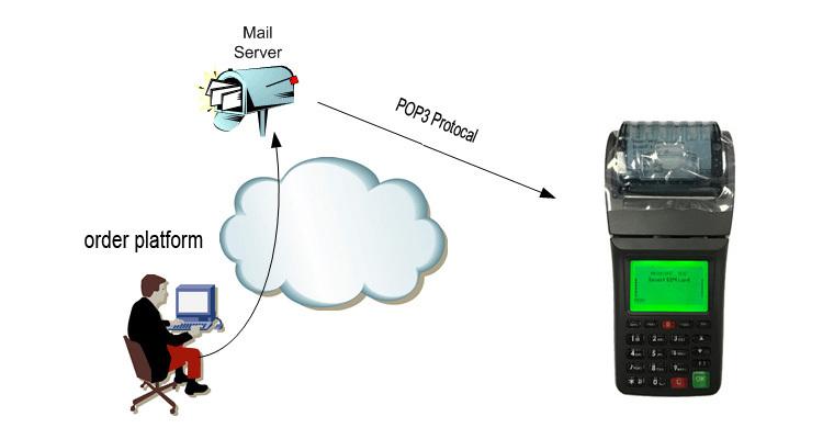 Wireless GPRS 58mm Ticket Printing Thermal GSM SMS Receipt Printer