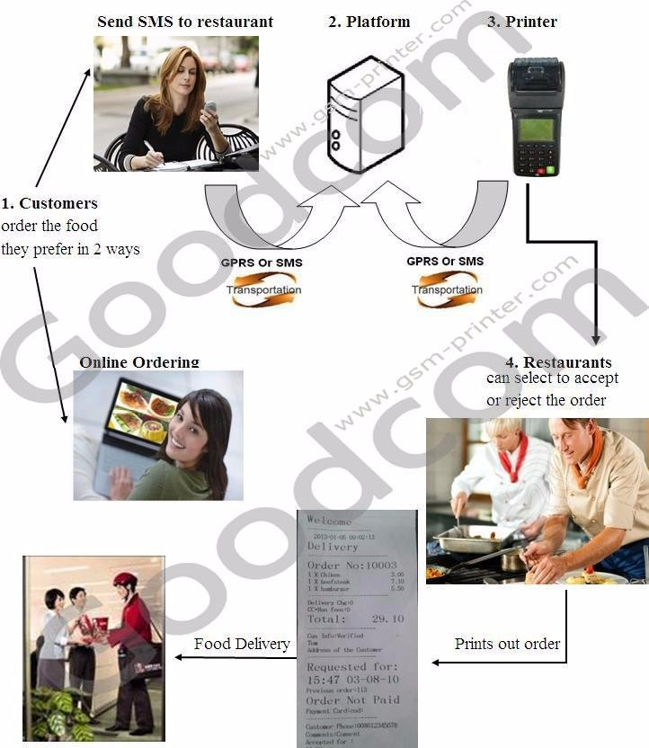 Goodcom Wireless WIFI & GPRS SMS Printer For Food Online Order Ticket Printing