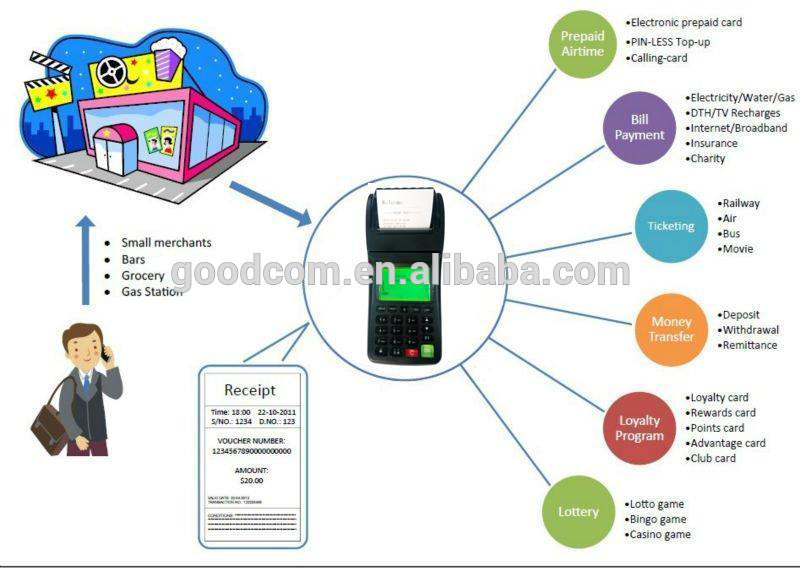 GT6000GW The 3G wireless Portable Pos Printers for order printing