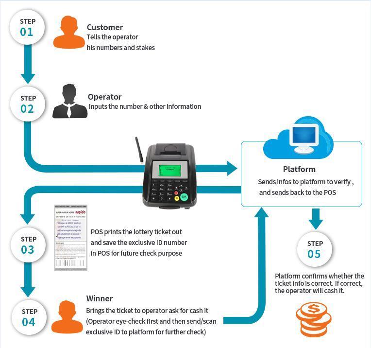 WIFI Website Online Order Wireless GSM GPRS Thermal Receipt Printer, Optional With Barcode Scanner Card Swipe Machine