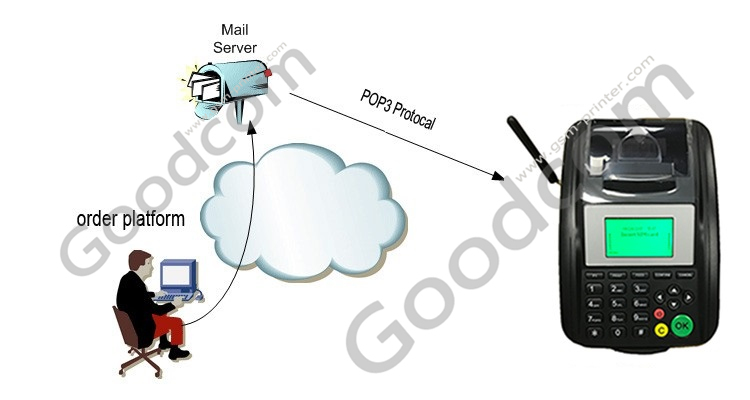 New product: GT5000SW Wireless GPRS & WIFI thermal Printer for Online order systems