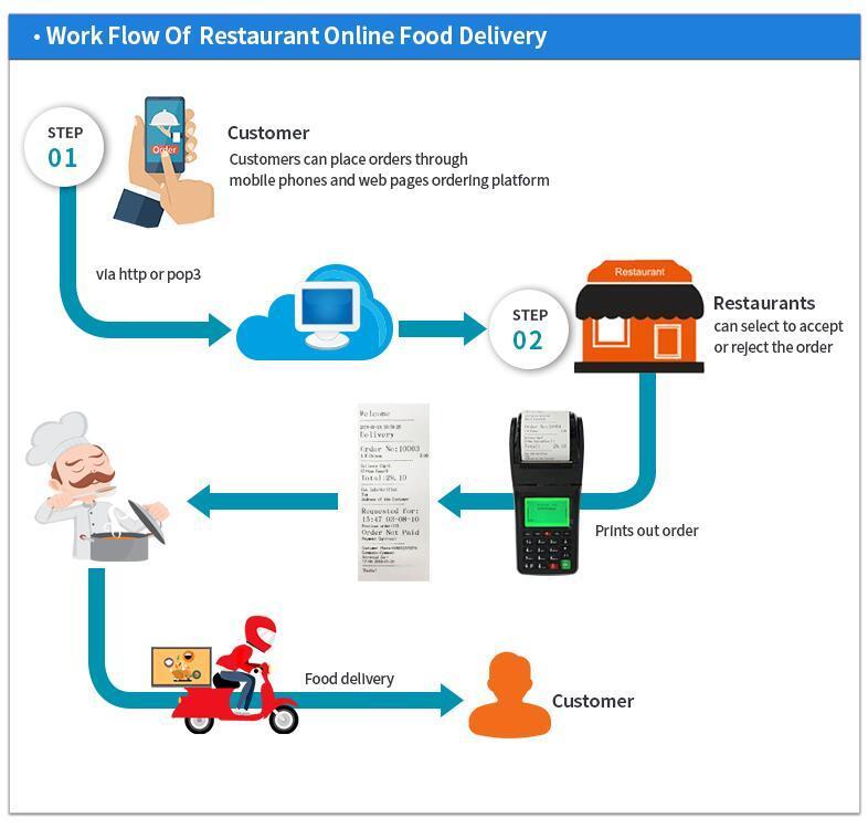 Food Takeaway Ordering Restaurant Receipt Portable POS Terminal