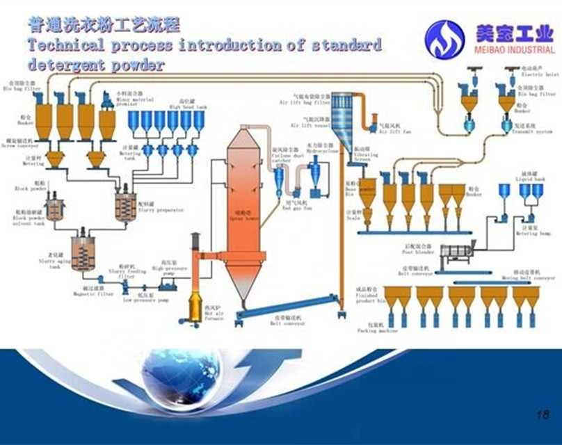 washing powder production plant with enviromental and hig effecient