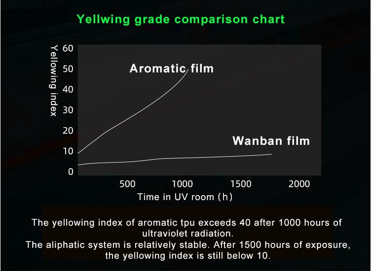 High Quality anti yellow ppf Self-healing Anti Scratch glossy TPU PPF Car Paint Protection Film car body wrap