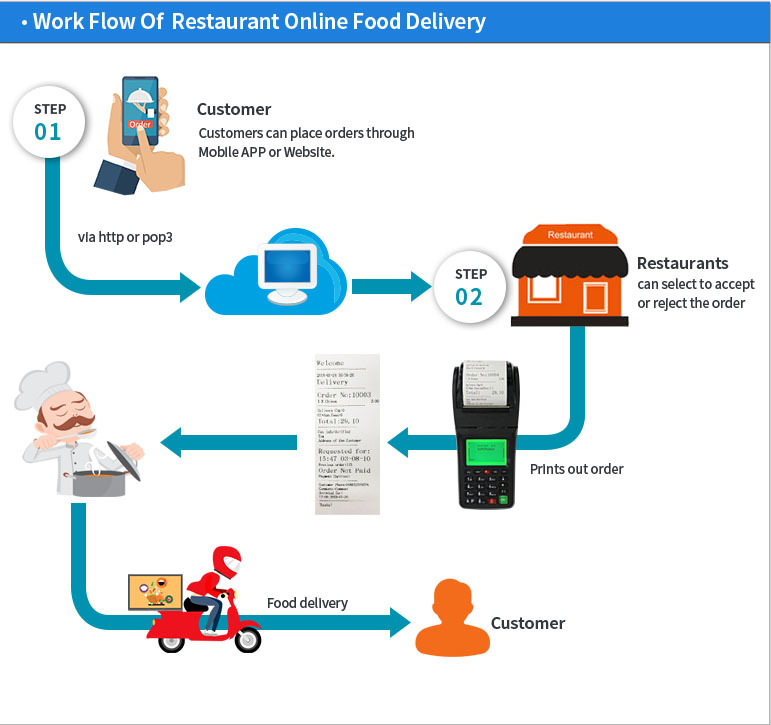 Wireless WCDMA GPRS SMS Restaurant Order Receipt Printer for Food Ordering System