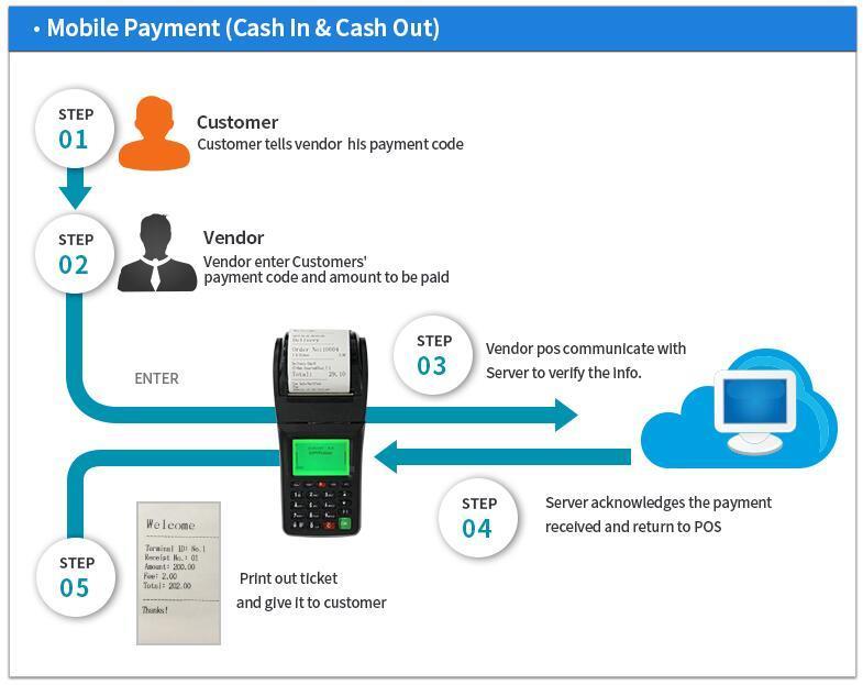 Handheld Retail Shop Billing POS Terminal 3G receipt printer
