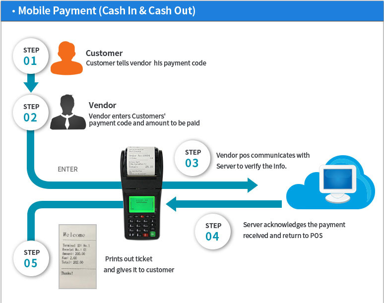Woocommerce plugin Mobile GPRS Printer for E-Voucher / Mobile top up / Online Shop Order pos software/ point of sale terminal