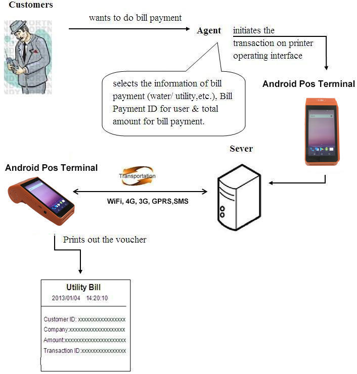 Mobile 4G Smart Touch Screen Ticketing System Handheld Android POS Terminal with Printer