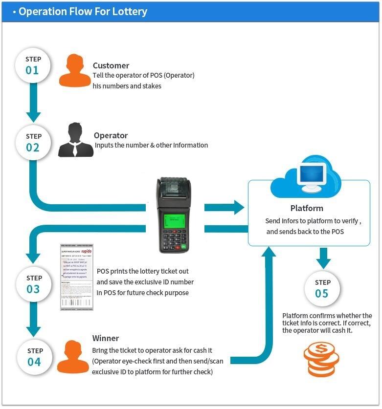 3G Smart Mobile Thermal Wireless GPRS Handheld POS Ticket Receipt Printer