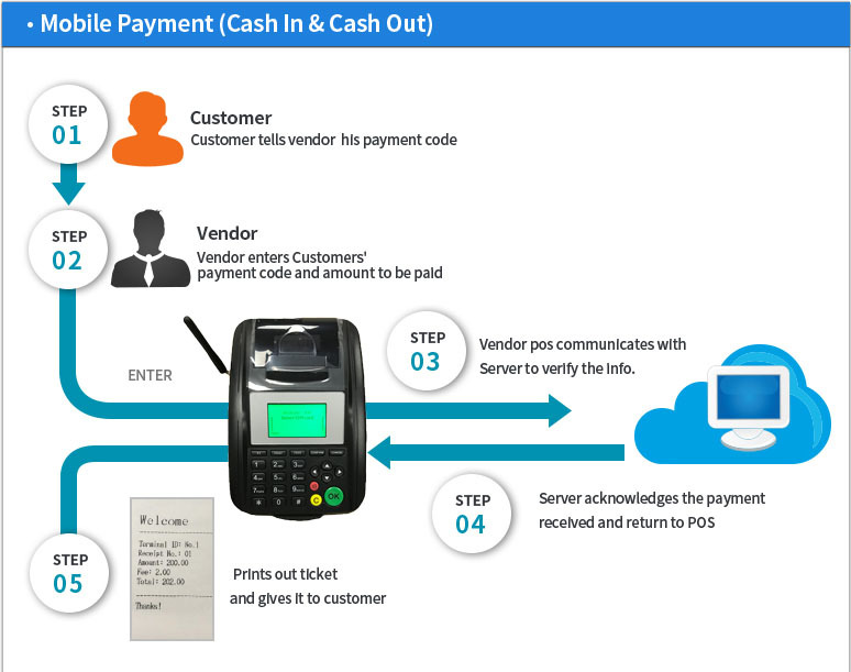 GPRS GSM Fixed Wireless Terminal with thermal Printer for Print online Orders from Website