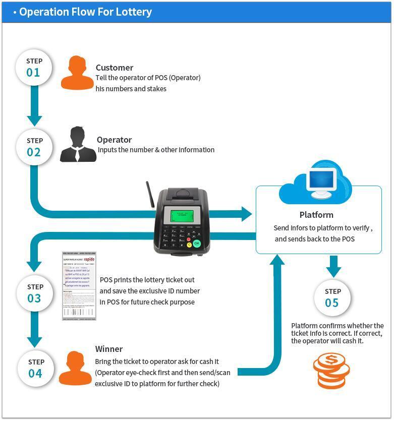 WooCommerce Online Food Ordering Wireless Restaurant Mobile GPRS SMS Printer