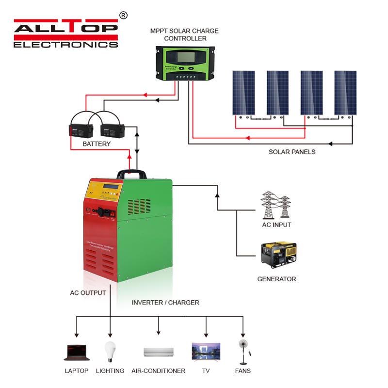 China supply three phase MPPT DC to AC pure sine wave solar inverter