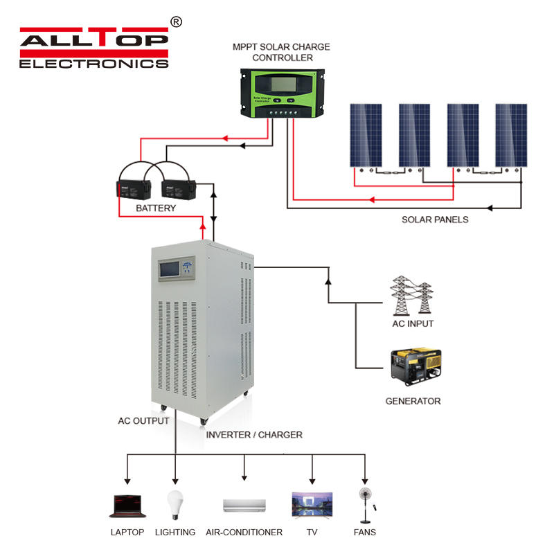 China Supplier solar energy system 80kw dc to ac three phase off grid solar inverter