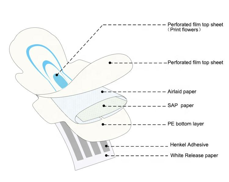 OEM private labels famous lady sanitary napkin suppliers