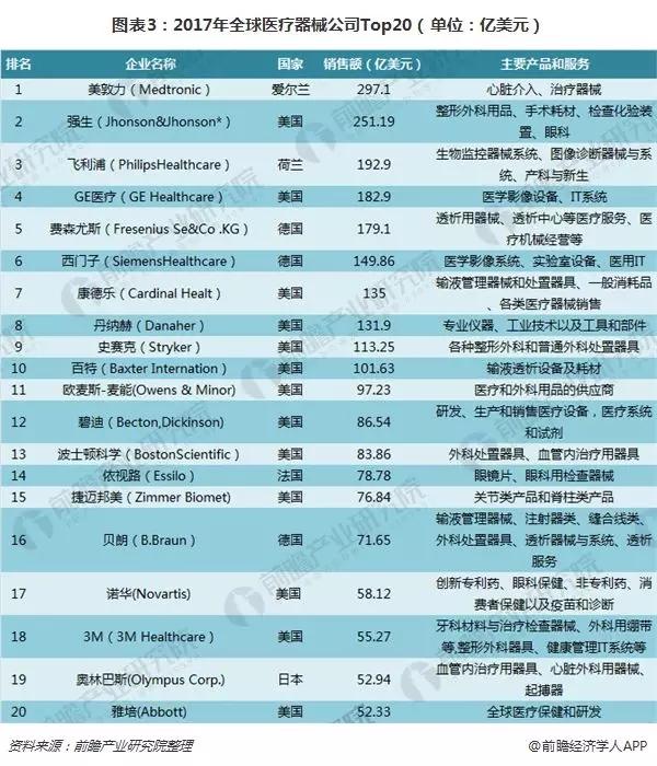 2017年全球医疗器械公司排名