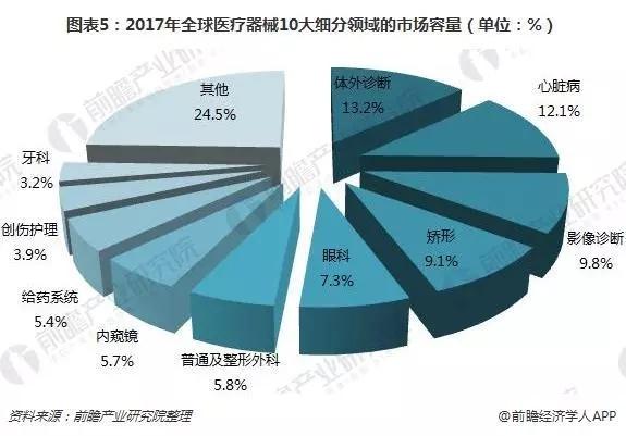 2017年全球医疗器械细分市场