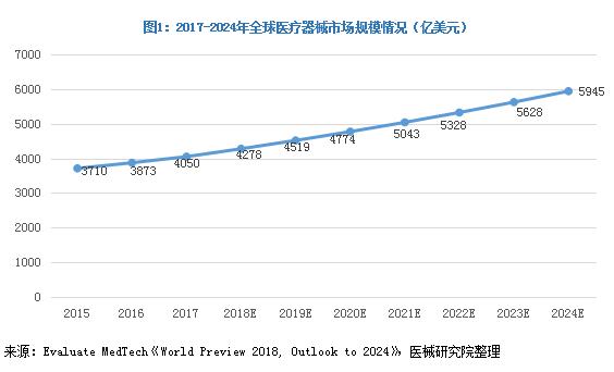 2017-2022年医疗器械市场规模