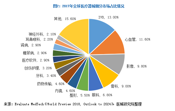 2017年医疗器械细分市场占比