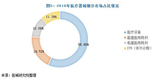 2018年医疗器械细分市场占比